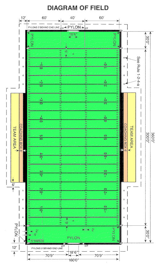 Football Field Dimensions For High School Ncaa Pro Trumark Athletics Field Markers