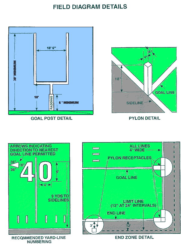 Football Field Dimensions For High School Ncaa Pro Trumark