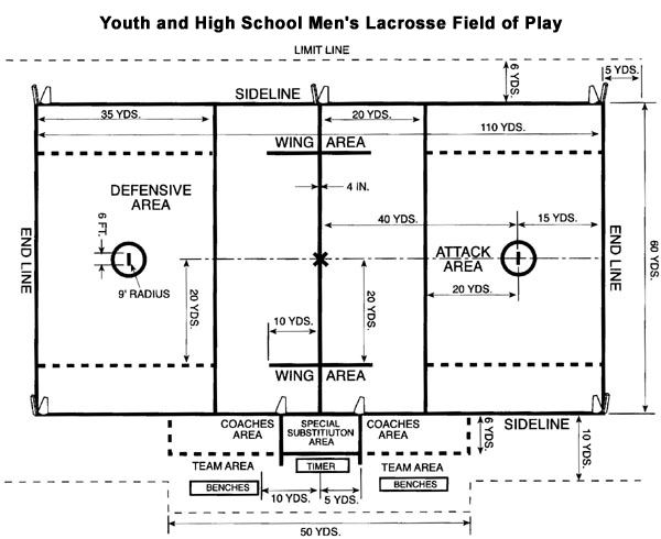 Nfhs Lacrosse Field Diagram Data Wiring Diagrams