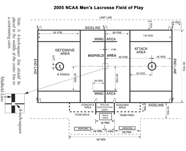Lacrosse Field Dimensions And Layout Tool For All Ages Trumark